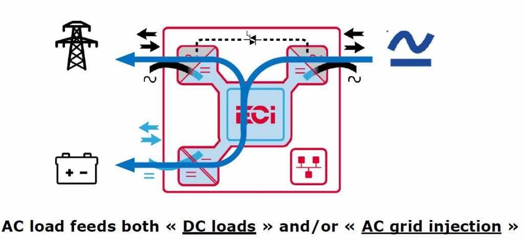 AC loads power by batteries